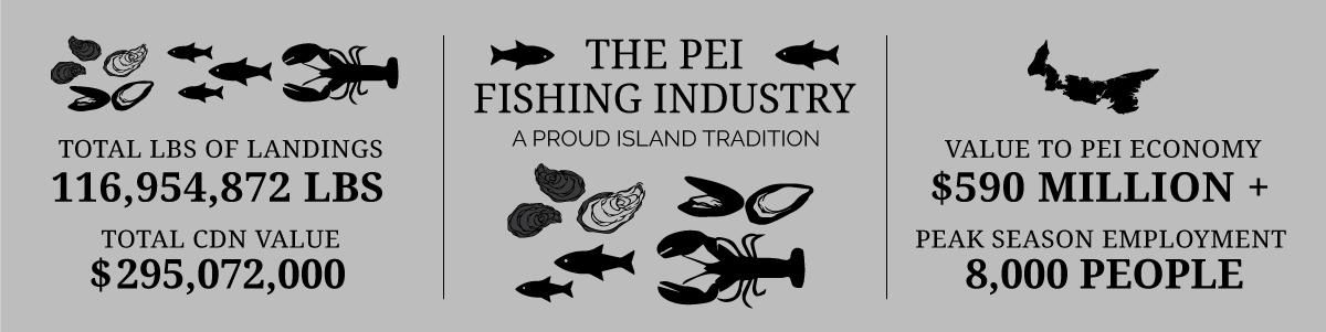 PEI Fishery Stats 2018