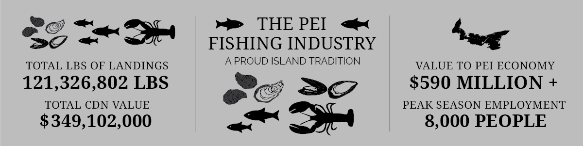 PEI Seafood Statistics Overview 2019